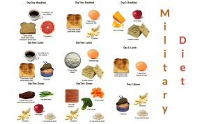 The 3 Day Military Diet Plan - Weight Loss Advisor