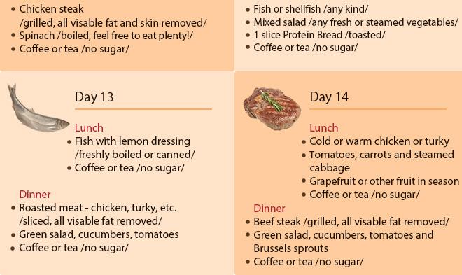scarsdale diet week 2