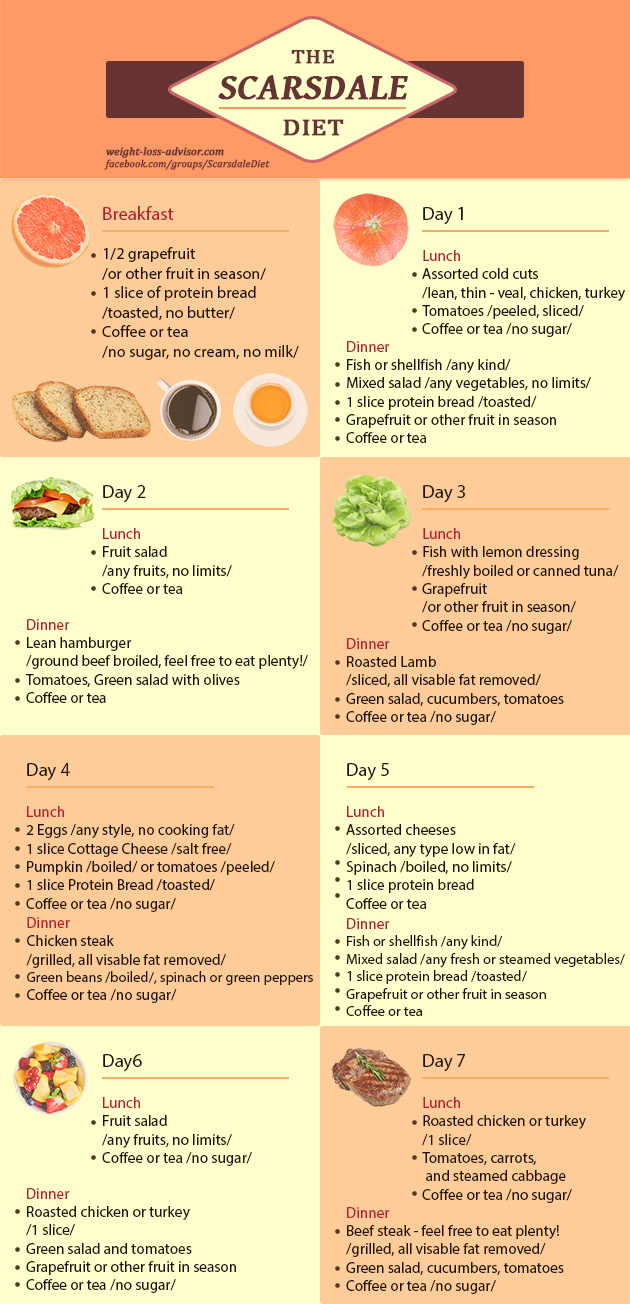 scarsdale diet infographic week 1