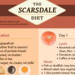 infographic scarsdale diet menu